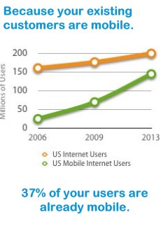 mobile marketing graph1 Why Go Mobile?